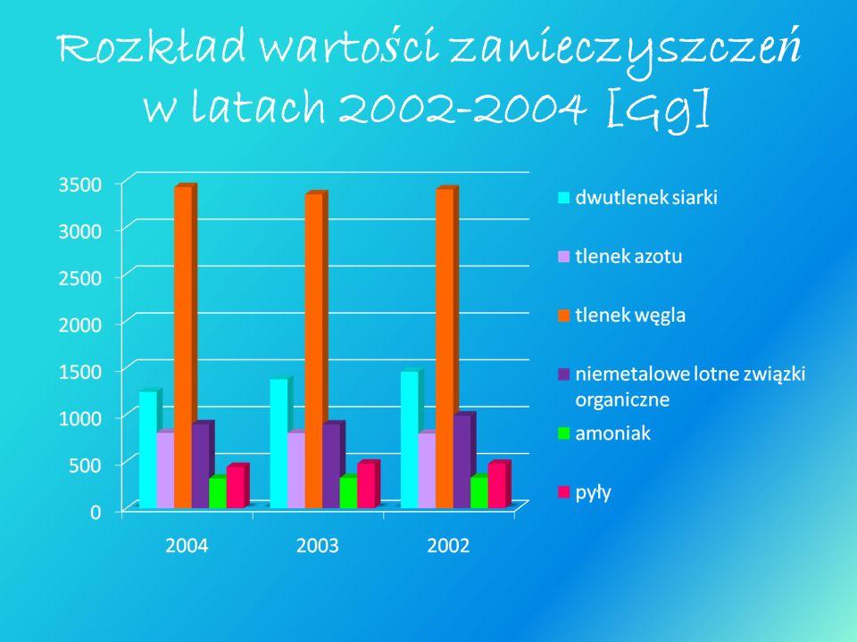 Rozkład wartości zanieczyszczeń w latach 2002-2004 [Gg]